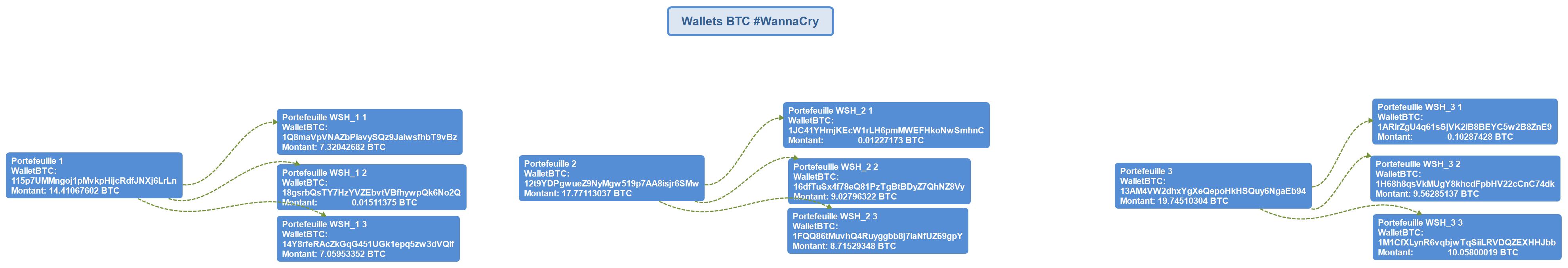 Wannacry, mais où sont donc partis les Bitcoins? : Le